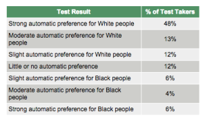 Table or results from an online Implicit Associations Test.