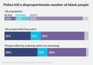 police-killings-by-race